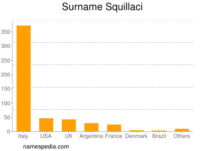 Surname Squillaci