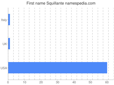 Given name Squillante
