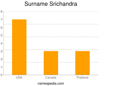 Surname Srichandra