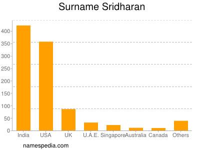 Surname Sridharan