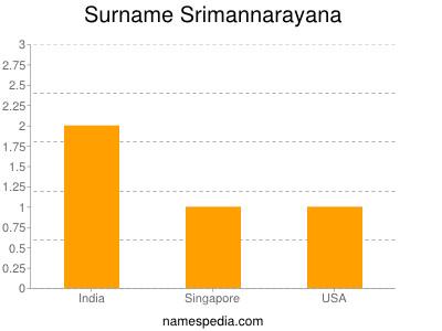 Surname Srimannarayana