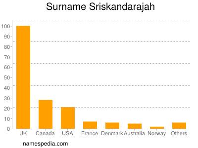 Surname Sriskandarajah