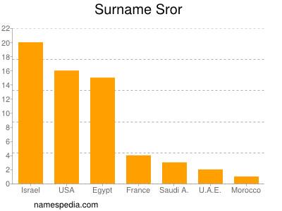 Surname Sror