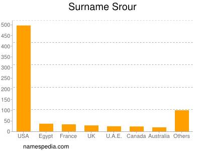 Familiennamen Srour