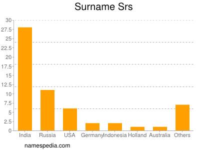 Surname Srs