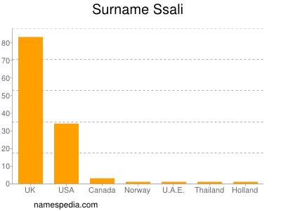 Surname Ssali
