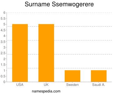Surname Ssemwogerere