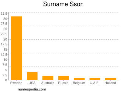 Surname Sson
