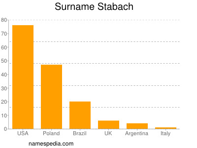 Surname Stabach