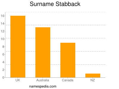 Surname Stabback