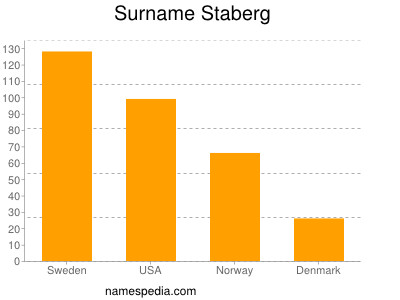 Surname Staberg