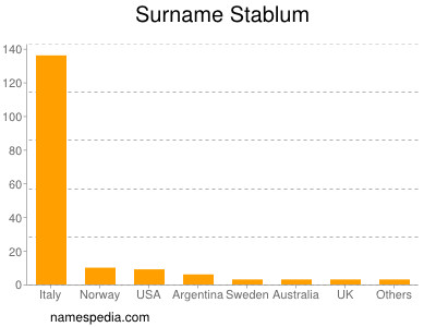 Surname Stablum
