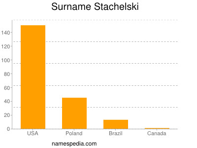 Familiennamen Stachelski