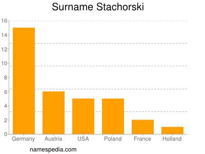 Surname Stachorski