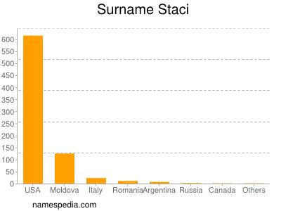 Surname Staci