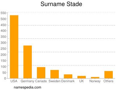 Surname Stade