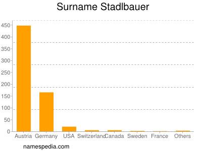 Surname Stadlbauer