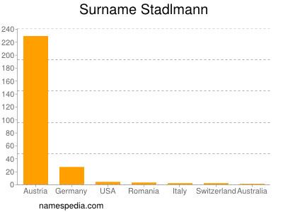 Surname Stadlmann