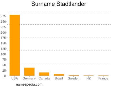 Surname Stadtlander
