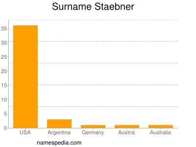 Surname Staebner