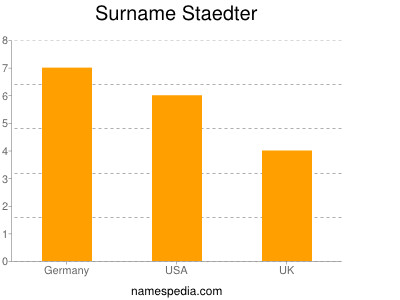 Surname Staedter