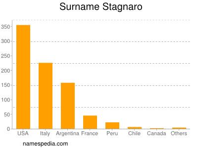 Surname Stagnaro