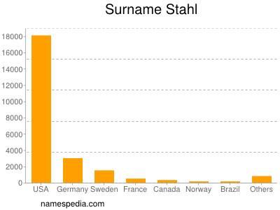 Surname Stahl