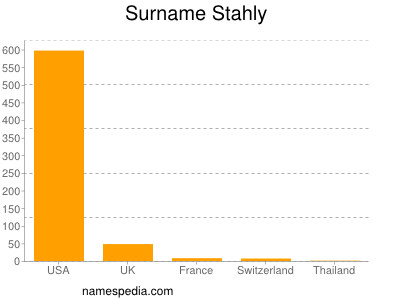 Surname Stahly