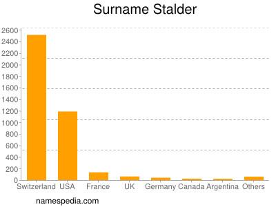 nom Stalder