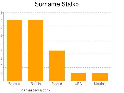 Surname Stalko
