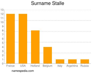 Surname Stalle