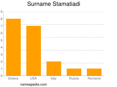 Surname Stamatiadi