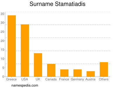 Surname Stamatiadis
