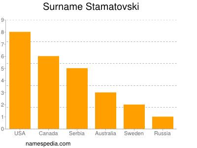 Surname Stamatovski