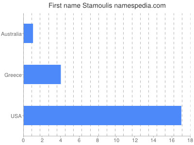 Given name Stamoulis