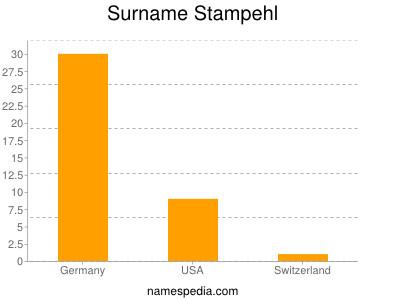 Surname Stampehl