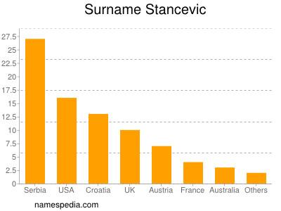 Familiennamen Stancevic