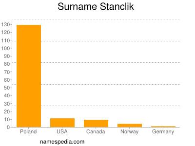 Surname Stanclik