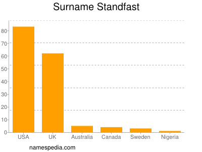Surname Standfast