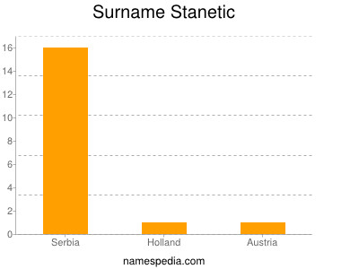 Surname Stanetic
