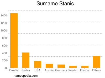 Surname Stanic