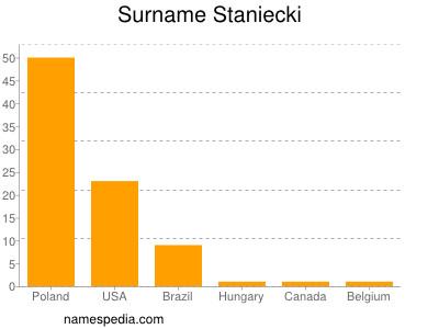 Surname Staniecki