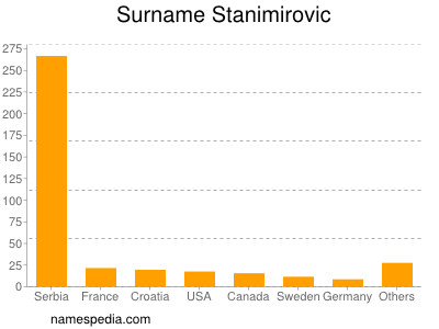 Surname Stanimirovic
