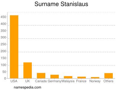 nom Stanislaus