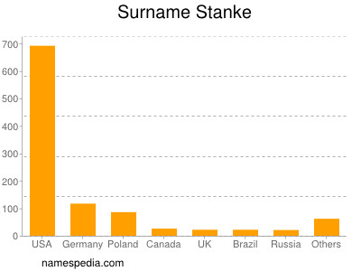 Surname Stanke