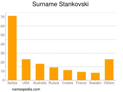 Surname Stankovski