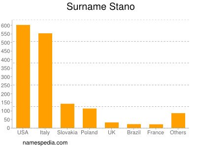 Surname Stano