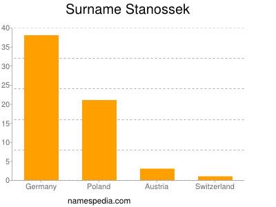 Surname Stanossek