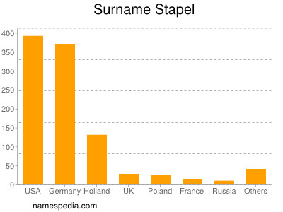Surname Stapel