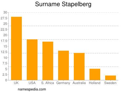 Surname Stapelberg